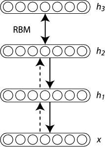 Deep learnig - to zbiór algorytmów wykorzystywanych do machine learnig