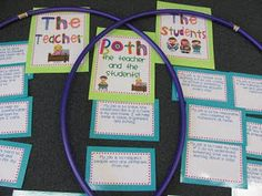 HULA HOOPS - Interactive Venn Diagram - This would be a great literacy station activity to do as a reader response activity. Do this as a follow up to a whole group read aloud or to a guided reading book. Make the cards beforehand and the students work together to decide where the cards go. Accountability? Maybe students could use the iPad to take a picture of their completed work.