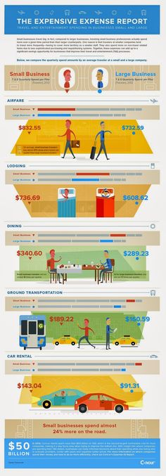 The Expensive Expense Report: Travel and Entertainment Spending in Business Small and Large.