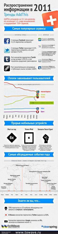 Распространение информации в 2011 году