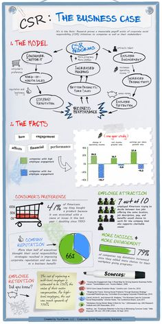 CSR: The Business Case #infographic #causemarketing #employeeengagement