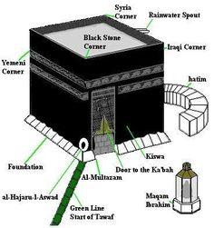 Kaabah - Masjidil Haram, Makkah  #Kaabah #MasjidilHaram #Makkah #Islam #Muslim #asbhmsia Islamic Prayer, Islamic Dua, Islamic World, Islam Religion, Islam Muslim, Islam Quran, Islamic Inspirational Quotes, Islamic Quotes, Hindi Quotes