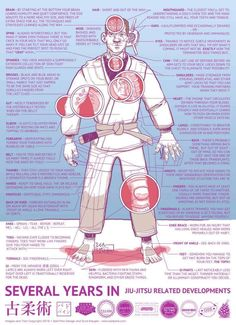 strike to the solar plexus  martial arts anatomy | Karaté