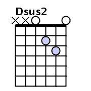 Easy guitar tabs