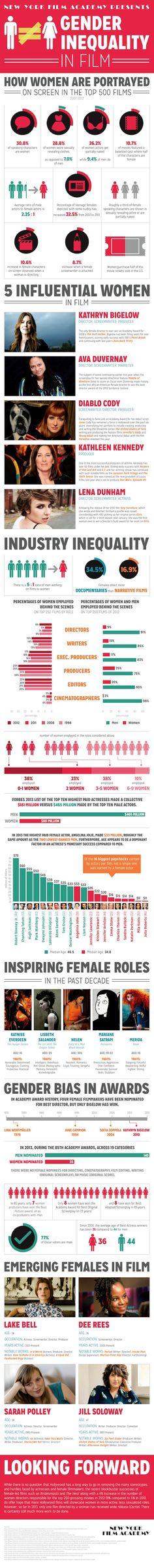 Infográfico mostrando a diferença entre os gêneros nos filmes de Hollywood. #infographic #hollywood #cinema