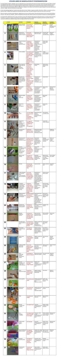'Les tiroirs', ateliers libres de manipulation et d'expérimentation -: