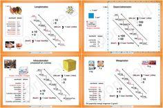 metrieke stelsel
