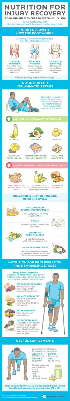 Nutrition routine for injury recovery