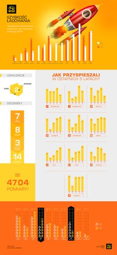 Speed of loading the most popular www in Poland - 5th Edition