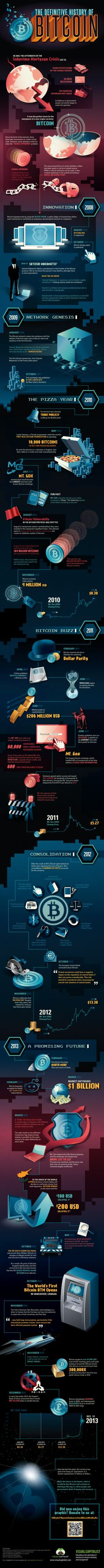 The Definitive History of Bitcoin #bitcoin
