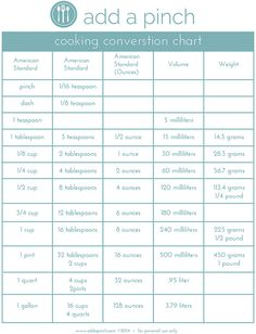 Cooking Conversion Charts showing American Standard to metric measurements, including Volume and Weight measurements.