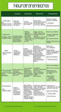 Alimentos ricos en serotonina. Fuentes alimentarias de neurotransmisores