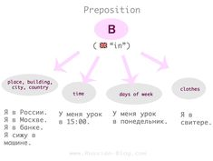 "The usage of the preposition ""в"" (in) in Russian. How To Speak Russian, Learn Russian, Russian Language Learning, Prepositions, Country Outfits, English Words, Grammar, Education, Languages"