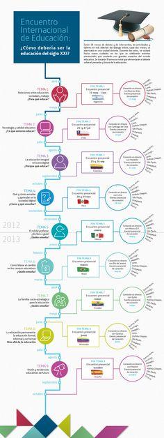 Encontro Internacional de Educação:   uma visão geral do evento