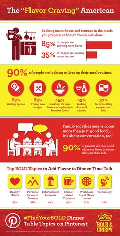 """New research led by Ore-Ida® Bold & Crispy shows that 90% of parents say they have trouble adding flavor to #dinner time talk with kids and are looking for ways to liven up their mealtime routine. Are you a """"Flavor Craving"""" American, too? #FindYourBOLD with Ore-Ida® Bold & Crispy"""