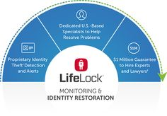 Identity Theft Protection From ID & Credit Fraud | LifeLock/ The DNC was hacked and chose not to tell their national TV audience so no one else could piss on Hillary's party! My God what a bunch of morons!