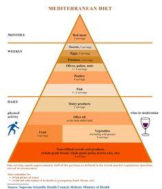 Food Pyramid for GreeceMediterranean Diet