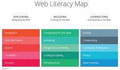 The Web Literacy Map framework organizes literacy skills into three major components: Exploring, Building, and Connecting. Read more....