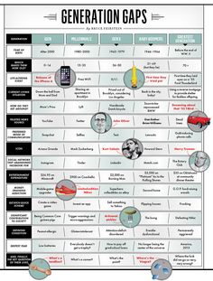 This Generation Gap chart from Vanity Fair is right on in many parts, funny and well done.