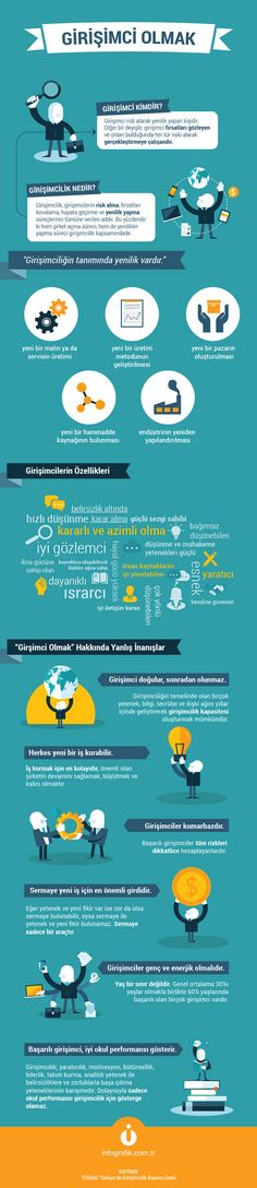 Girişimcilik İnfografik Science Education, Business Entrepreneur, Human Resources, Herbalife, Self Development, Preschool Activities, Good To Know, Entrepreneurship, Einstein