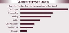 Charting Employee Impact through educating on brand promise