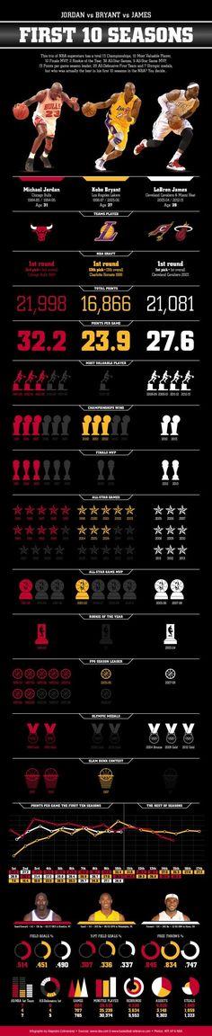 Big 3 Comparison ... #basketball