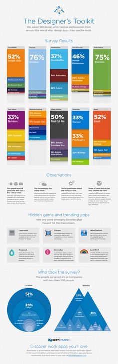 The Designer Toolkit Poll Infographic 1 Apps & Software For Designers | Infographic
