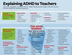 The well known behaviours of ADHD are only the tip of the iceberg. There are many more that impact not just school & work, but your whole life. Great infographic to explain ADHD behaviour. Adhd Odd, Adhd And Autism, Adhd Fidgets, Adhd Signs, Adhd Help, Adhd Brain, Adhd Strategies, Adult Adhd, Aspergers
