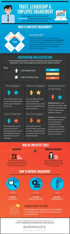 Trust, #Leadership & Employee Engagement! #Infographic