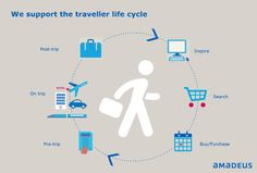 Shaping the future of travel is important to us here at Amadeus. That's why our solutions are created to support the traveller life cycle – from start to finish – so that no matter where your customers are in the cycle, they get the choice and service they deserve.  #Travel #Future