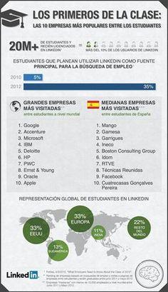 Dónde buscan trabajo los jóvenes españoles y del resto de Europa