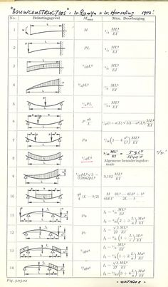 Learn How To Draw Shear Force And Bending Moment Diagrams - Engineering Discoveries Civil Engineering Design, Civil Engineering Construction, Mechanical Engineering Design, Engineering Science, Aerospace Engineering, Construction Design, Electrical Engineering, Design Engineer, Chemical Engineering