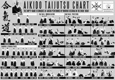AIKIDO TECHNICAL CHART v 2 Aikido Techniques, Martial Arts Techniques, Self Defense Techniques, Qi Gong, Tai Chi, Jiu Jitsu, Martial Arts Styles, Mixed Martial Arts, Aikido Video
