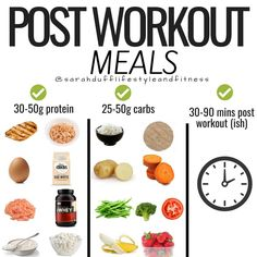 POST WORKOUT FOOD-To begin.if your overall intake isn't in check then this kind of detail isn't going to make or break your overall results and as with everything there is no one size fits all.-The food you eat post workout helps aid recovery.It's a top Post Workout Nutrition, Fitness Nutrition, Post Workout Meals, Best Post Workout Food, Pre Workout Meal, Post Workout Breakfast, Muscle Nutrition, Workout Diet, Food Nutrition