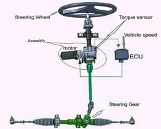 Electrical Power Steering System - - Via - - - Mechanical Engineering Design, Mechanical Design, Mechanical Power, Electrical Circuit Diagram, Car Facts, Automotive Engineering, Car Engine, Electric Cars, Automobile