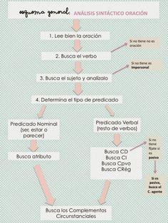 Guía de análisis sintáctico de la oración simple.