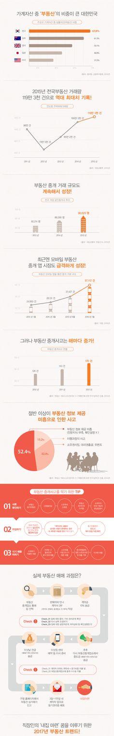 [Infographic] '사회초년생을 위한 부동산 사고 예방 TIP'에 대한 인포그래픽
