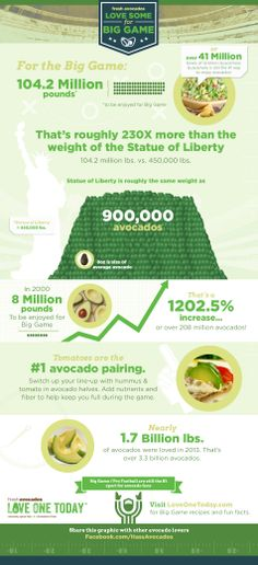 104.2 Million Pounds of avocados will be consumed for Big Game 2014. That's 230 times the weight of the Statue of Liberty!