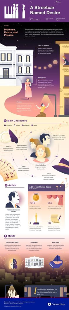 This @CourseHero infographic on A Streetcar Named Desire is both visually…