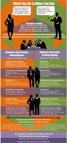 How to Provoke Defensive or Collaborative Behavior - Conflict Tango