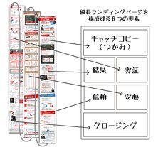 ①キャッチコピー(つかみ)②結果③実証④信頼⑤安心⑥クロージング Upper Body Workout Plan, Workout Plans, Workout Body, Web Design, Page Design, Web Layout, Layout Design, Japanese Design, Design Thinking