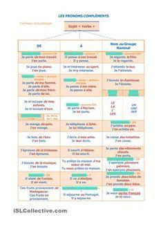 Un tableau synoptique, récapitulatif de l'emploi des pronoms compléments. - Fiches FLE