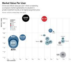 Market Value Per User: Google vs Facebook vs Pinterest vs Instagram vs...