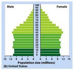 Population distributions: a.) random distribution b.) uniform ...