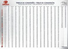 Tabela de Conversão Maxi Mouline