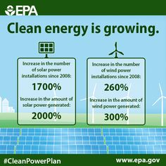 Modern economies need modern energy systems. We can grow clean energy in the U.S. and globally when we #ActOnClimate. #COP21