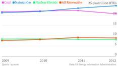 US renewable energy production now tops nuclear power via @qz