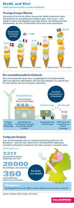 Kühle Gaumenfreuden aus dem Handwerk, Infografik zum Thema Eis