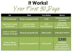 Joining my team is a win win situation!! You get paid to change people's lives with our health and wealth products and you get over 45% off all products as well!! Message me to get started. Wrapmax.myitworks.com 440 465 1001