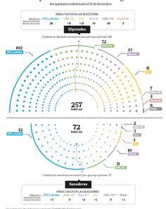 El futuro Congreso, en La Nación